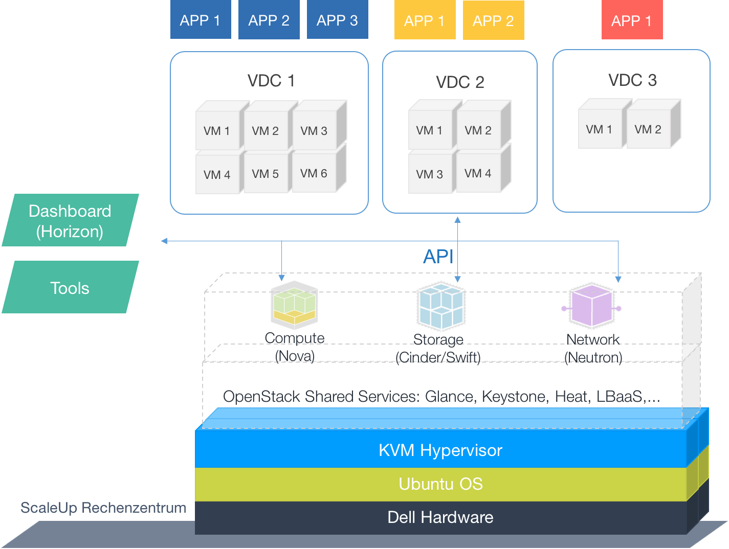 Aufbau Virtuelles Datacenter (VDC) in der ScaleUp OpenStack Public Cloud Graphik