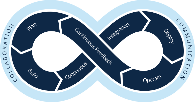 CI DevOps Loop Graphic