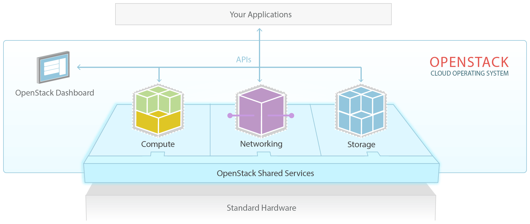 OpenStack Cloud Operating System